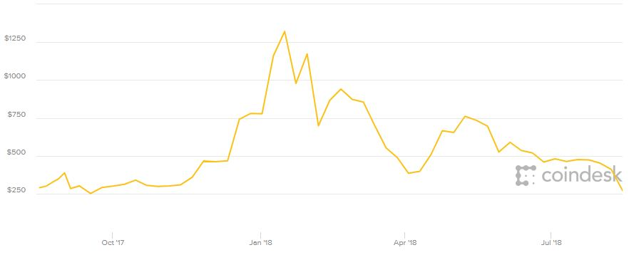 Graf över Ethereumpriset senaste året